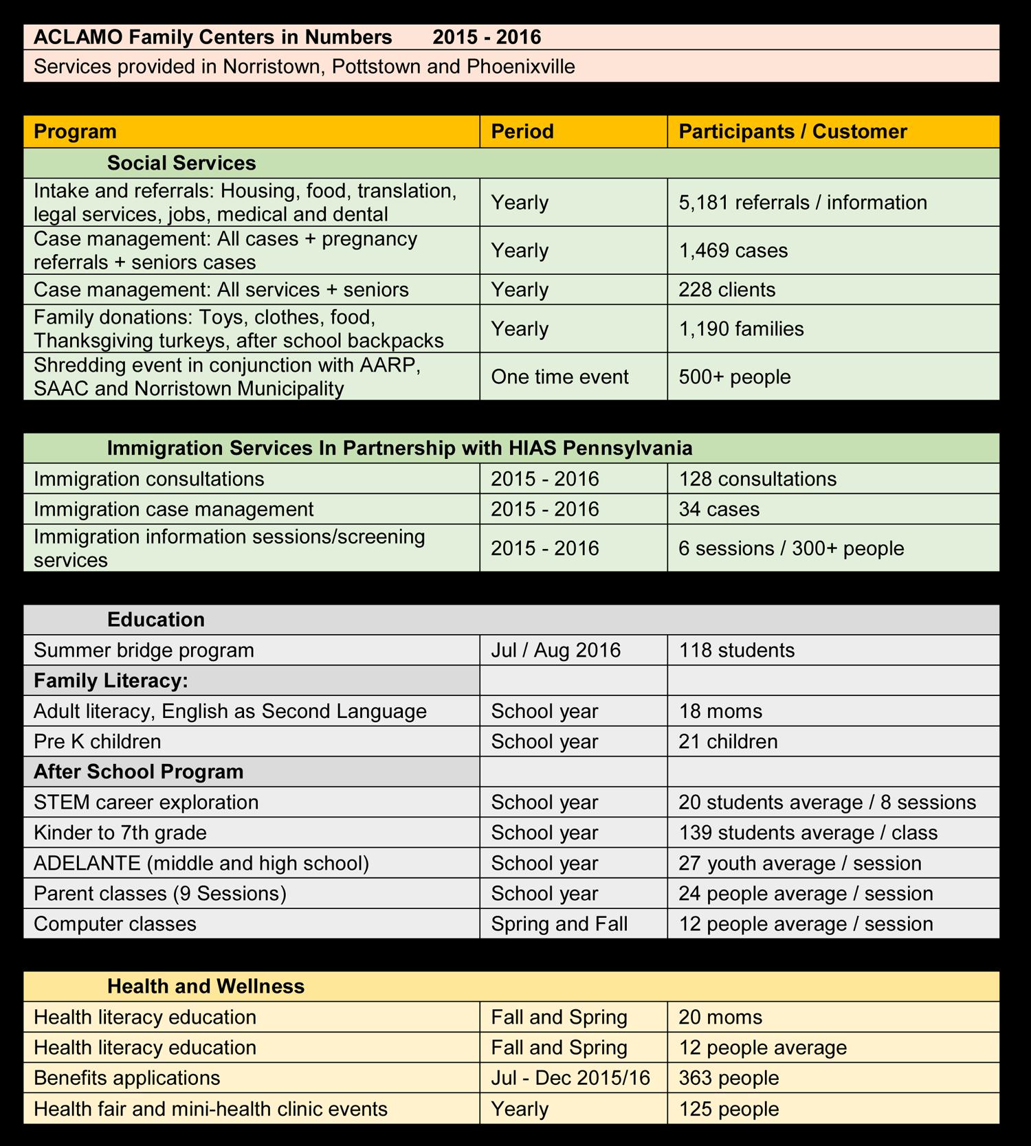ACLAMO-2016-results
